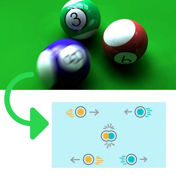 colisões - choque entre bolas de bilhar e as sequências de fases de deformação e restituição