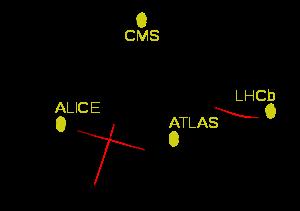 LHC e demais aceleradores de partículas que compõe o CERN