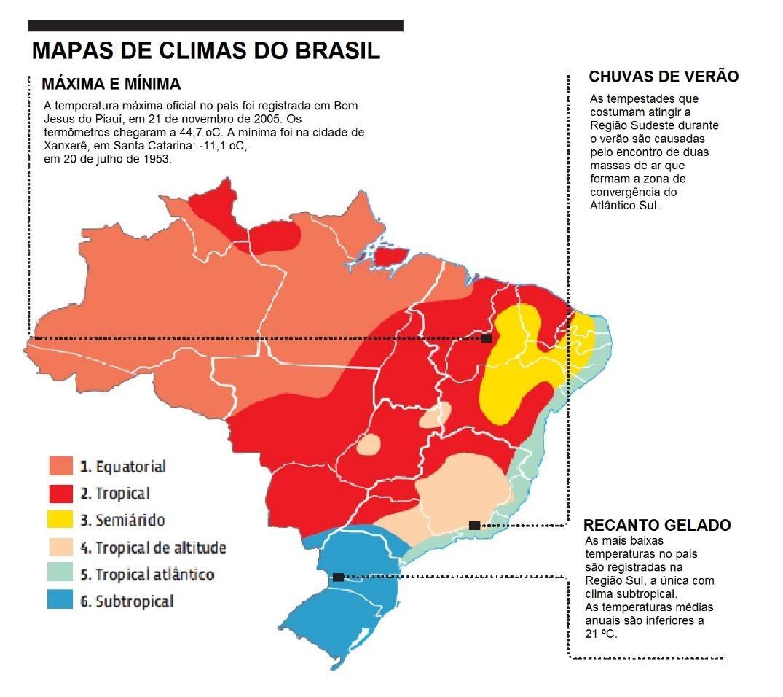 Figura 1 - Representação cartográfica da distribuição dos diferentes tipos climáticos do Brasil