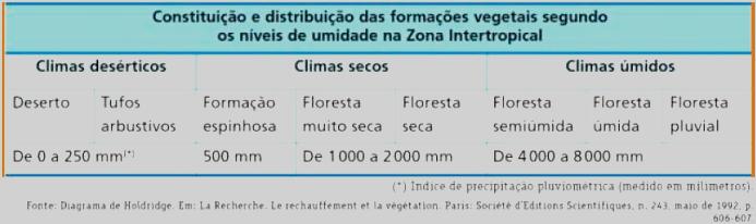A tabela associa formação vegetal e um aspecto chave das condições climáticas, em uma dada zona climática da Terra.