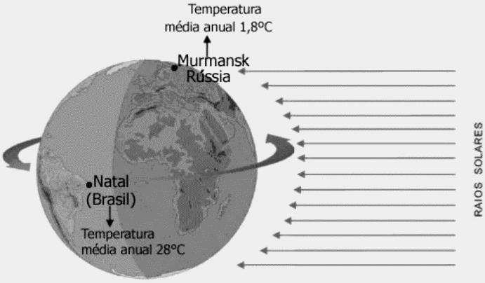 figura mostrando temperatura média anual das zonas climáticas da terra