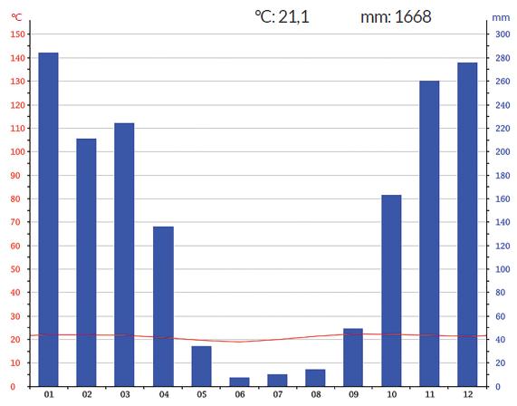 gráfico diferentes tipos climáticos do brasil