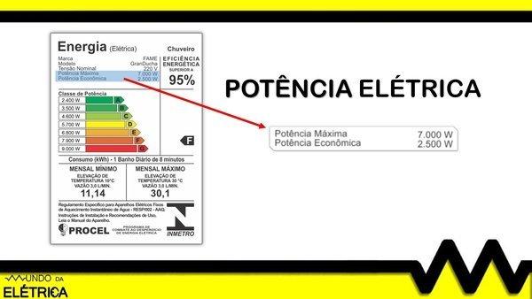 tabela de consumo de energia