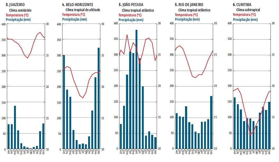 Climogramas dos municípios de (da esquerda para a direita): Juazeiro/BA; Belo Horizonte/MG; João Pessoa/PB; Rio de Janeiro/RJ; Curitiba/PR.